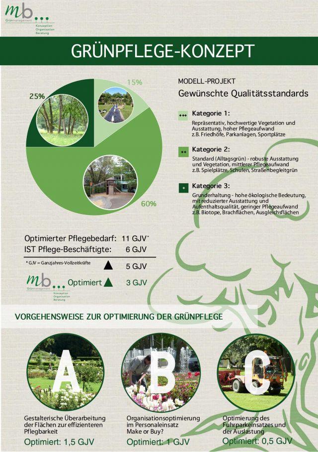 Modell-Projekt Grünflächenmanagement